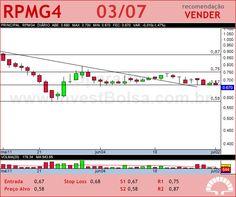 PET MANGUINH - RPMG4 - 03/07/2012 #RPMG4 #analises #bovespa