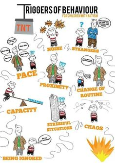 What triggers behaviors in your child?