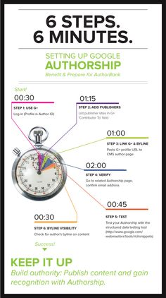 Setting up Google Authorship  Benefit & Prepare for AuthorRank