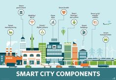 Smart cities use data and technology to create efficiencies, improve sustainability, create economic development, and enhance quality of life factors for people living and working in the city. Farming, Eco City, Sustainable City, Green Environment, Circular Economy, Smart City, Blockchain Technology, Future City, People