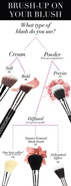 Find Your Best Sigma Blush Brush! -- Sigma F40 is my favourite blush brush | My Favourite Products | Beauty Essentials
