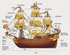 Infographic for a history school text book. Shown parts of an old spanish ship. All vectorial, illustrator Mac and Wacom. Model Sailing Ships, Old Sailing Ships, Model Ships, Moby Dick, Golden Age Of Piracy, Model Ship Building, Ship Drawing, Illustrator Cs5, Mystery Of History