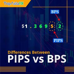 """The difference between #pip and #bps or #pipette is simply a 5 decimal place and not 4 such as pip.  Some traders still ask us how PIP does a matter of trading. Naturally, It is the movement price at a given exchange rate.  The actual perception, it helps traders to enter or edit online orders to manage their forex trading strategy frequently. In #currencymarkets, """"""""pip"""""""" refers to the smallest increment in the traded currency.   FREE to join [Limited VIP Group]: t.me/pipstowin"""" Decimal Places, Edit Online, Exchange Rate, Vip Group, Forex Trading Strategies, Perception, Join, Marketing, Free"""