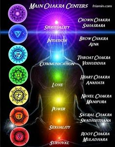 chakras - the spinning wheel of energy