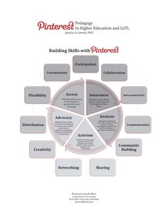 Characteristic and Skill Building | Pinterest Pedagogy #ISSOTL13 #PS32