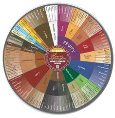 The Honey Flavor Wheel #beekeeping #honey #pollinators