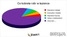 Polish Memes, Funny Sms, Fun Facts, Haha, Jokes, Messages, Humor, Fotografia, Funny Text Messages