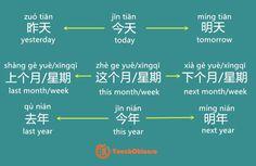 different expressions: tiān天 day yuè月 month xīng qī 星期 week nián 年 year