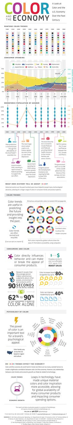 Color and the Economy: A Study of Color Behavior and Economic Performance Behavioral Science, I Want To Know, Brand Board, Site Internet, First They Came, New Technology, Color Trends, Favorite Color, Knowledge
