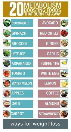 Weight Loss Infographics: 20 metabolism boosting foods that burn fat away