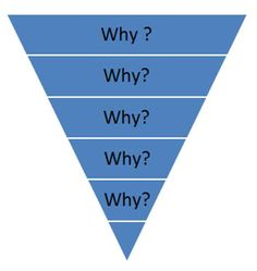 """The """"5 Whys"""" concept is used to identify the root-cause of a problem by repeatedly asking the question """"Why?"""" to drill down through the surface layers of an issue to identify the real root cause."""