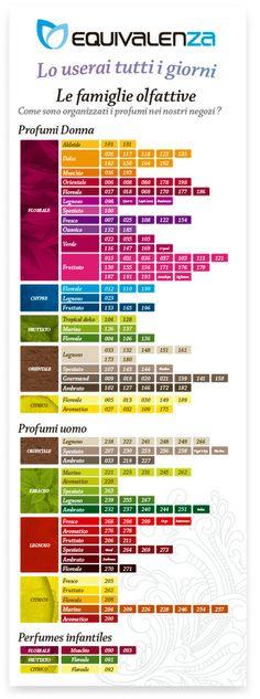 #Scopri #sperimenta e #scegli il tuo #profumo @EquivalenzaMila