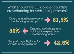 What should be done to encourage web-entrepreneurs for #Crowdfunding?