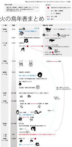 Tumblr: ukep0n:  手塚治虫火の鳥年表キャラクター相関図まとめ
