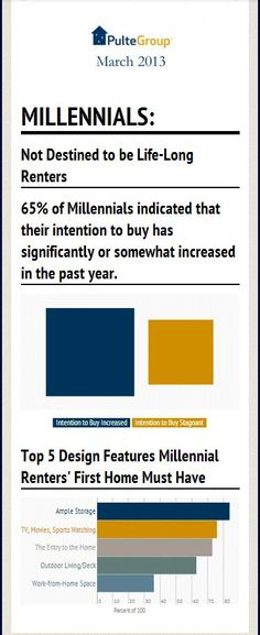 A generation that's about 90 million strong, Millennials form the largest demo in the nation's history. PulteGroup takes a look at what Gen Y finds most important when buying a home. Click to read more!