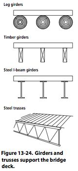 Figure 13-24. Girders and trusses support the bridge deck.