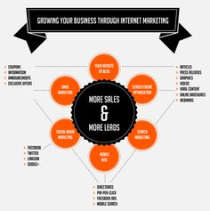 Growing your Business through Internet Marketing Infographic Marketing Automation, Marketing Software, Facebook Marketing, Social Marketing, Inbound Marketing, Internet Marketing, Online Marketing, Digital Marketing, Content Marketing