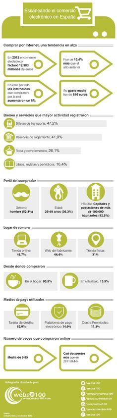 Escaneando el comercio electrónico en España #infografía