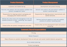marketing director roles and responsibilities Product Marketing vs. Product Management: Two Distinct Roles P's Of Marketing, Job Description, Goods And Services, Free Resume, Sample Resume, No Response, Infographic, Management, Messages
