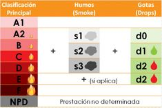 Diferencia entre reacción al fuego y resistencia al fuego en un panel sándwich