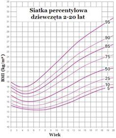 Kalkulator BMI dla dzieci i młodzieży - odzywianie.info.pl