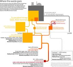 Where The Waste Goes From A Nuclear Power Plant