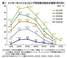 図1  インターネットショッピング利用者の割合の推移(年代別)