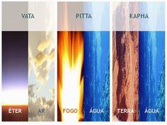 """Doshas """"Ayurveda e Yoga caminham juntos quando entendemos que para termos paz interior precisamos primeiro curar nosso corpo e mente"""". Leia o texto completo no Blog www.ashtangayogafloripa.blogspot.com"""