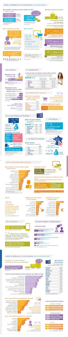 L'e-commerce français en 2014 en un coup d'œil par la FEVAD : poids du secteur, emploi, comportements d'achat, classements...