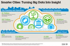 Transforming Smarter Cities Via Cloud Services