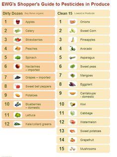 pesticidi su alimenti