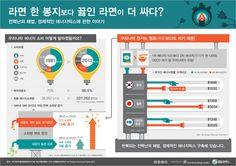 [Infographic] '라면 한 봉지보다 끓인 라면이 더 싸다?' 에너지 믹스에 관한 인포그래픽