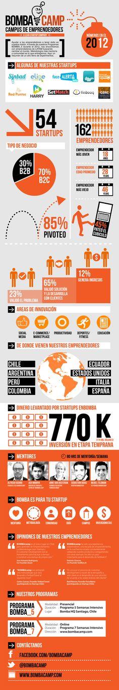 Startups Chilenas levantan USD 770.000 en inversioón durante 2012 en BOMBAcamp