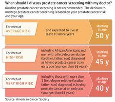 JAMA Network | JAMA | Prostate Cancer Screening