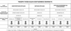 Νέο Σύστημα Εισαγωγής στα ΑΕΙ, 20125-2016. Τέσσερα εξεταζόμενα μαθήματα. Kai, Chicken