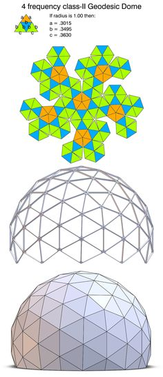 Pattern for a 4 frequency class-II geodesic dome.  Only 3 strut lengths required.  Also, just 3 unique panels.  The blue is an equilateral triangle and the orange and green are isosceles.  by Robert Clark