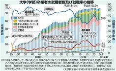 大学(学部)卒業者の就職者数及び就職率の推移