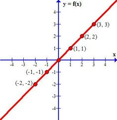 Math - Graphs of Basic Functions Math Classroom, Maths, Classroom Ideas, 7th Grade Math, Basic Math, The More You Know, Math Resources, Homeschooling, Middle School