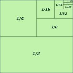 Fractions are often hard to comprehend. Visualization helps. The picture below provides students with a visual sense of fractions. The squares below represent the amount of area as labeled, e.g. 1/2, 1/4, 1/8, 1/16....
