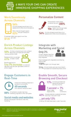 Infographics, Magnolia, Ecommerce, Campaign, Ads, Content, Canning, Create, Shopping
