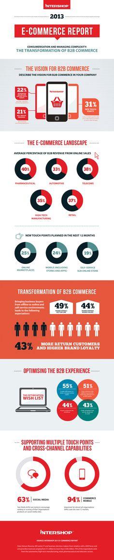 The 2013 B2B E commerce Report # E commerce Indonesia