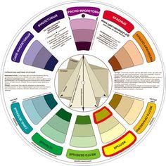 Интересные сочетания подобранные с помощью цветового круга:<br><br>1. Монохромное(Monochromatic) – сочетание одного цвета, но разных оттенков. У каждого цвета можно выделить 3 оттенка, которые и можно сочетать. <br><br>2. Аналогичное(Analogous)– сочетание от двух до пяти цветов расположенных рядо..