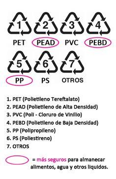 1 PET (Polietileno Tereftalato): EVITAR  Comunmente Encontrados en: botellas de refrescos, botellas de agua, botellas de aceite de cocina  Riesgos: Puede desprender antimonio y los ftalatos.  2 HDPE (Polietileno de Alta Densidad): LOS MÁS SEGUROS  Comunmente Encontrados en: galones de leche, bolsas de plástico, envases de yogurt.  3 PVC (Policloruro de Vinilo, Vinilo): EVITAR  Comunmente Encontrados en: Botellas de condimentos, film transparente, anillos ...