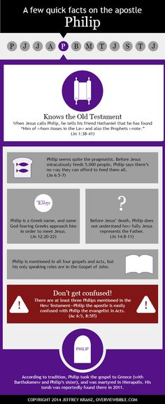 Apostle Philip infographic