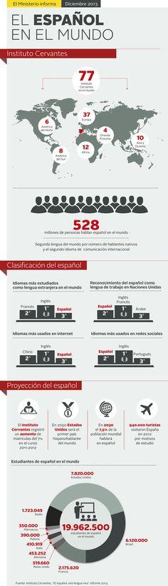 """El español en el mundo.  by Instituto Cervantes. """"El español: una lengua viva"""". Informe 2013"""