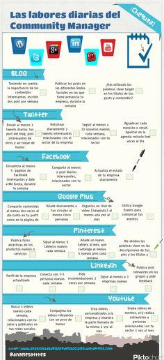 #ConocemosLaWeb La agenda diaria del #GerenteSocial #RedesSociales #Mercadeo #PresenciaDeMarca #Infografía