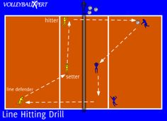 This volleyball hitting drill focuses on hitting down the line as well as getting into a passing rhythm setting up the shot down the line.
