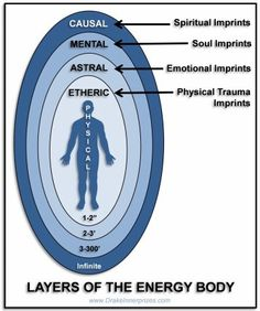 Spiritual Symbols, Spiritual Life, Spiritual Awakening, Root Chakra Healing, Aura Colors, E Motion, Yoga Philosophy, Power Energy, Fitness