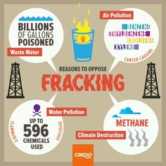 And most importantly, most of the waste water isn't recovered. Left to seep into the ground water and environment. The waste water byproduct of fracking is so heavily contaminated it can never be used again but it's left in community and natural water sources anyway.  STOP FRACKING