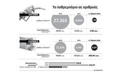 ΟΛΟ ΚΑΙ ΛΙΓΟΤΕΡΟΙ ΟΙ ΕΛΕΓΧΟΙ ΓΙΑ ΛΑΘΡΕΜΠΟΡΙΟ !!! http://kinima-ypervasi.blogspot.gr/2016/10/blog-post_67.html #Υπερβαση #λαθρεμποριο #φοροδιαφυγη #Greece